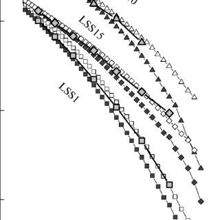 (PDF) Nature of conductivity of Perovskites La1 − x Sr x