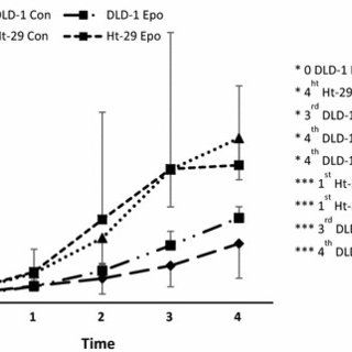 Differences in EpoR mRNA expression between DLD-1 and Ht