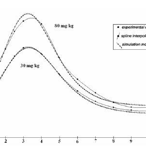 (PDF) Influence of Captopril Treatment of Plasma Renin
