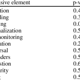 (PDF) Persuasive attributes of medication adherence