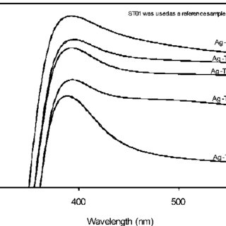 Ag 3d XPS spectra for: (a) sample Ag-TiO2 1.5%, (b) sample