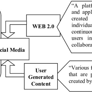 (PDF) Entrepreneurship and social media marketing
