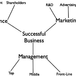 (PDF) Using mind maps to study how business school