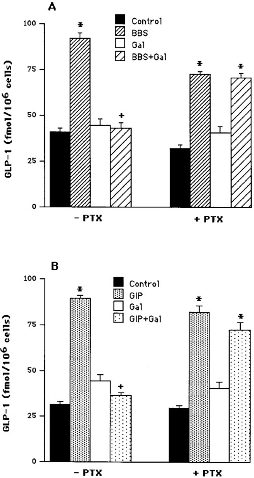 small resolution of effect of pertussis toxin on galanin inhibition of bombesin bbs and download scientific diagram