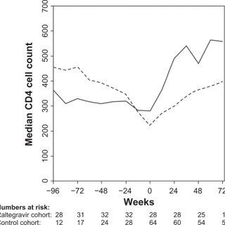 Fraction of viral load (VL) tests below 51 copies/mL in 12
