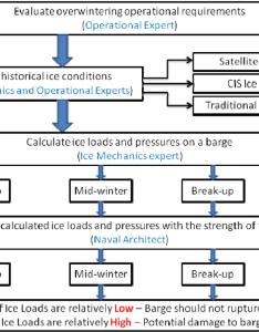 Decision making process flow chart for ice load considerations an overwintering vessel also rh researchgate