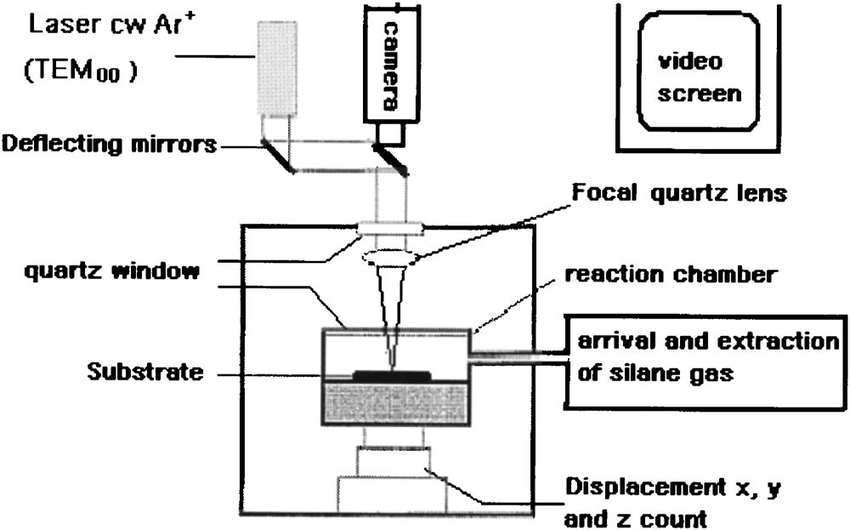 Schematic diagram of the experimental setup used for Si