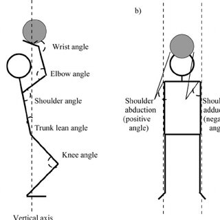 Joint angles measured in the sagittal (a) and frontal (b