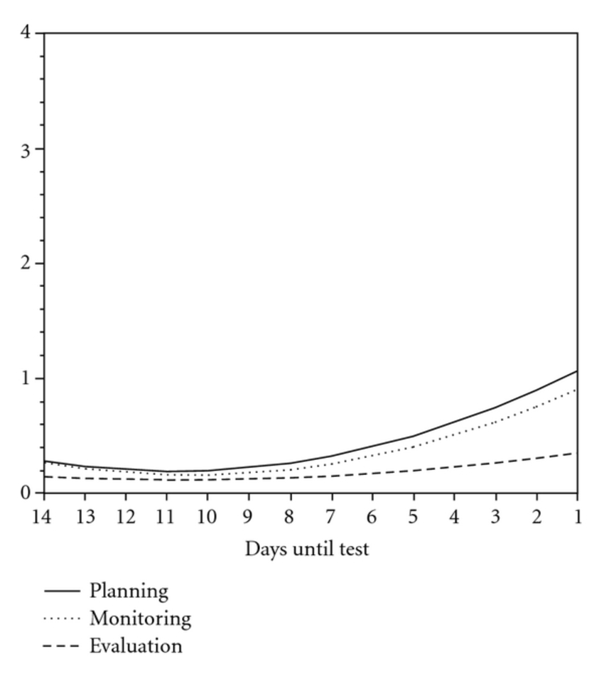 Change in frequency of planning, monitoring, and