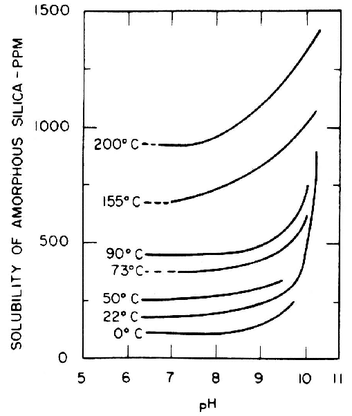 Solubility of amorphous silica versus pH at different