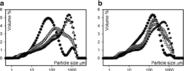 a Particle size distribution of powder blend ( black