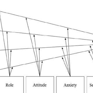 (PDF) Incorporating UTAUT Predictors for Understanding