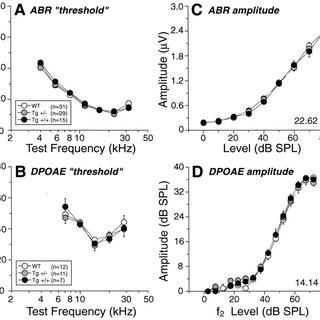 (PDF) Efferent Protection from Acoustic Injury Is Mediated