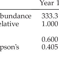 (PDF) The geometric mean of relative abundance indices: a
