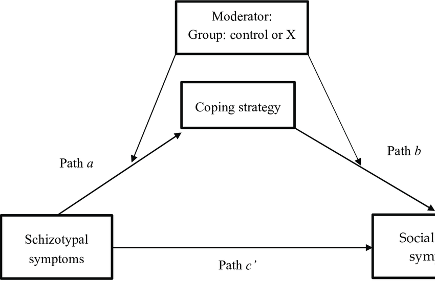 Diagram of the moderated mediation model with coping