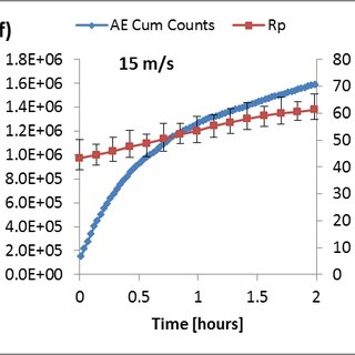 Results for erosion-corrosion test showing corrosion rate