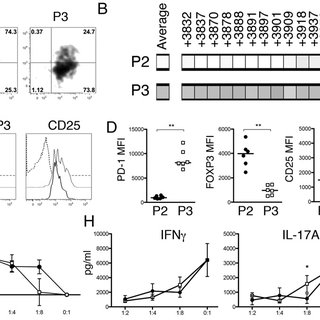 PD-1 expression and FSC characteristics partition the CD25
