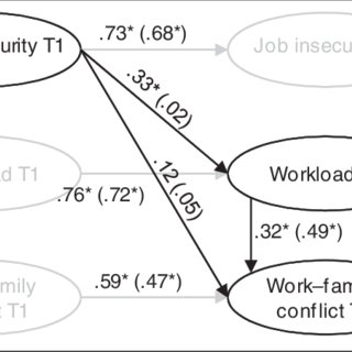(PDF) Job insecurity and its relation to work—family