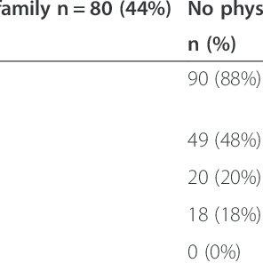 (PDF) Medical school admission test: Advantages for