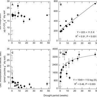 Bacterial growth (panel A) and the lag period (panel B) in