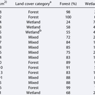 (PDF) The relative influence of land cover, hydrology, and