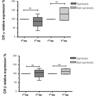 (PDF) Septic serum induces glucocorticoid resistance and