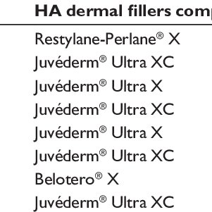 Characteristics of most commonly used FDA-approved