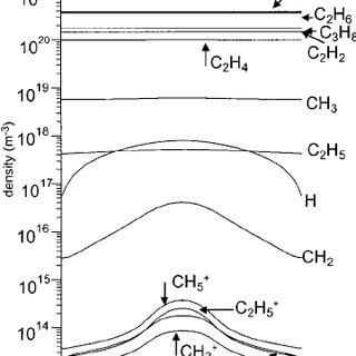 (PDF) One-dimensional fluid model for an RF methane plasma