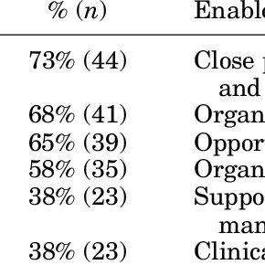 (PDF) Establishment and preliminary outcomes of a