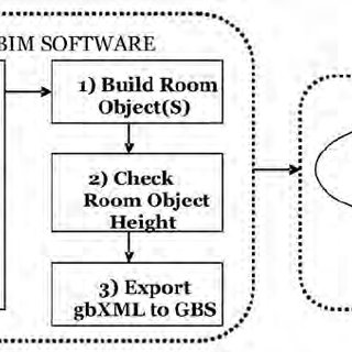 A Green Building Studio ® energy analysis report