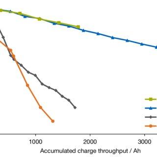 (PDF) Optimisation Model of Intelligent Charging