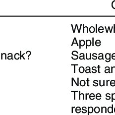 (PDF) A questionnaire assessment of nutrition knowledge