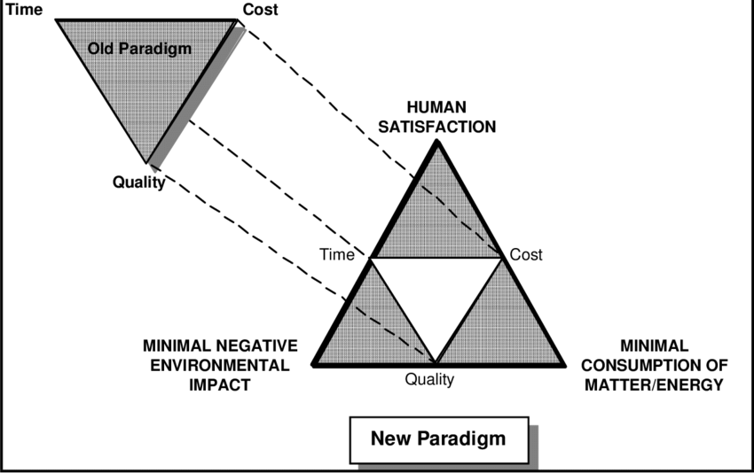 Paradigm Shift from Traditional to Sustainable Design and