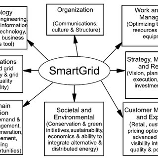 (PDF) The Efficacy and Challenges of SCADA and Smart Grid