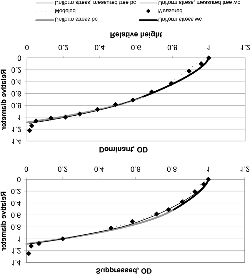 hight resolution of comparison of taper curves predicted by the pipe model and the uniform stress theory abbreviations