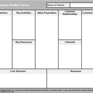 1 The Social Enterprise Business Model Canvas Reproduced From Gogreen Download Scientific Diagram