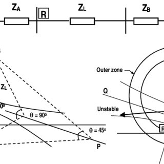 (PDF) Loss of synchronism detection, a strategic function