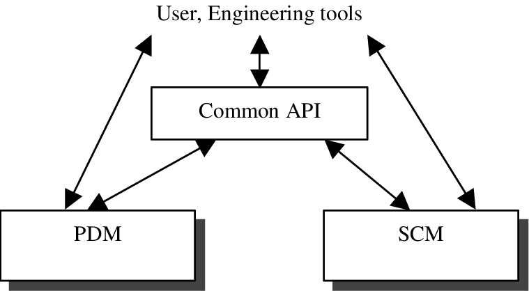 Direct and indirect use of tools Such solution may