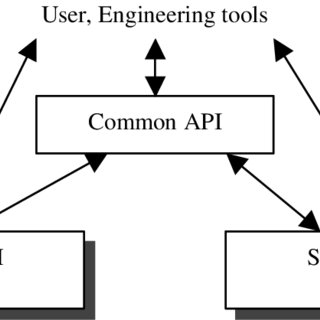 Example of a Product Structure In the shown example the