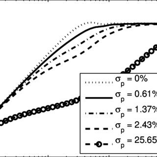 Radiation efficiency of a perforated piston for various