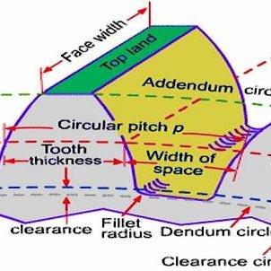 Helical Gear Nomenclature