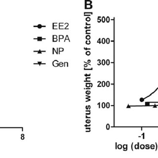 (PDF) Combining in vitro embryotoxicity data with