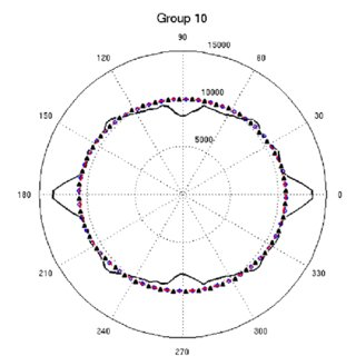 Piecewise-average modeling of the transfer cross section
