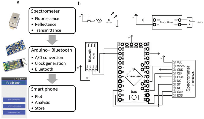 Integration scheme of the smartphone spectrometer. (b