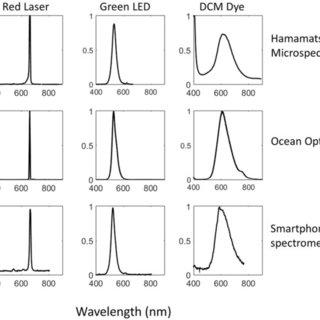 Integration scheme of the smartphone spectrometer. (b