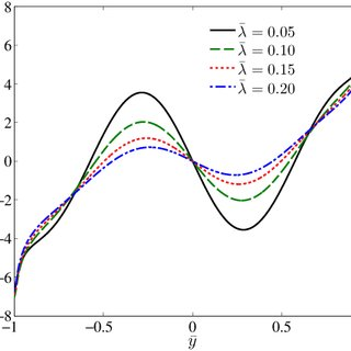 (PDF) Weak Anchoring and Surface Elasticity Effects in