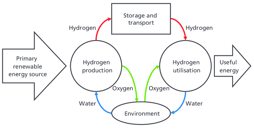 1 Hydrogen life cycle derived from a renewable energy