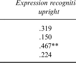(PDF) An investigation of basic facial expression