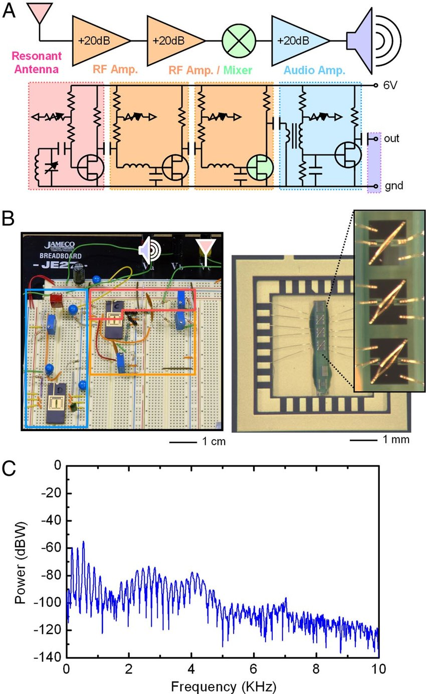 hight resolution of circuit schematics images and frequency response of a radio that uses carbon nanotube array transistors for all of the active components