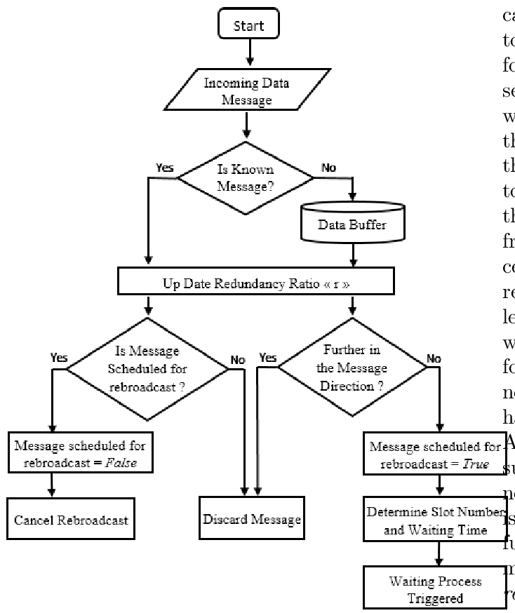 Flow chart of Reception Procedure for SEAD2 Protocol